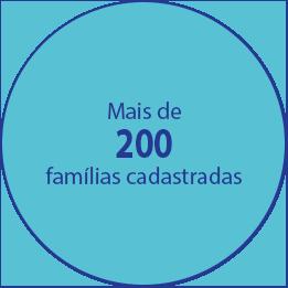 Mais de 200 famílias cadastradas